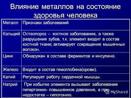 Презентация на тему Значение металлов в жизни деятельности  4 Влияние металлов