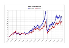 Brent Spot Price Chart Brent Crude Wikipedia