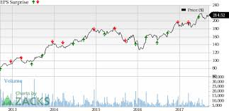 Fedex Stock Quote Adorable Will Q48 Earnings Be A Dampener For The FedEx FDX Stock
