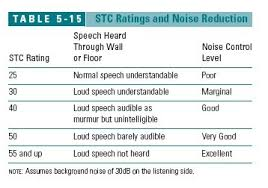 Stc Wall Rating Chart Wall Noise Sound Control Flanking Sound Transmission