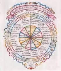 Alchemy Birth Chart Birth Chart House Meanings Zodiac Astrology Horoscope