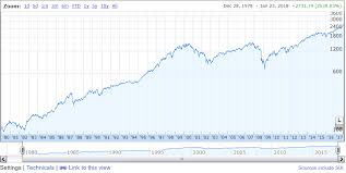 Google Finance Chart Api Investors Cant Ignore This Clear Sign Of A Stock Market