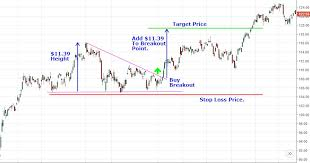 How To Read Stocks Graph Analyzing Chart Patterns Triangles