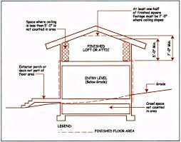 can a finished attic be included in the appraisal of a home