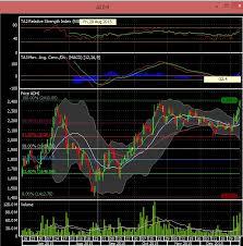 Analisa Teknikal Chart Saham Adhi Karya Adhi Trade Or