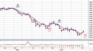 Cpo Future Price Chart Mtt Page 3