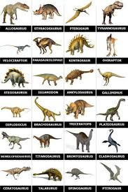 Chart With Dinosaurs And Their Names Everythingdinosaur