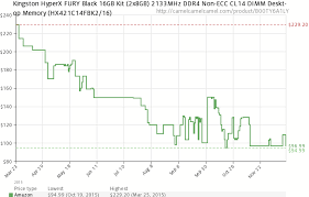 Ddr4 Memory Price Chart Price Check Ddr4 Memory Down Nearly 40 In 6 Months