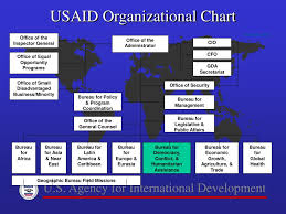 Usaid Org Chart Ppt U S Agency For International Development Powerpoint