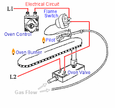 appliance411 faq understanding gas oven ignition systems example typical gas oven flame switch electrival circuit