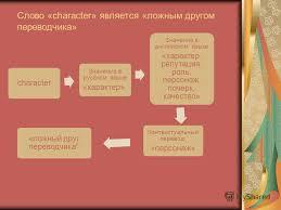 Дипломная работа переводчика ложные друзья переводчика Работы Дипломная работа переводчика ложные друзья переводчика
