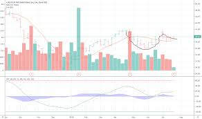 Epic Games Stock Market Chart Logi Stock Price And Chart Nasdaq Logi Tradingview