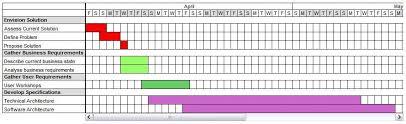 Quarterly Gantt Chart Gantt Chart Event Calendar Calendar Planner Codeproject