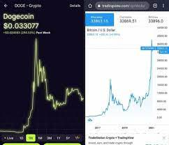 It's less volatile than many other altcoins. Bitcoin Vs Dogecoin The Staggering Similarities Dogecoin