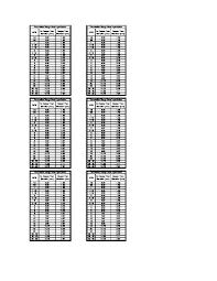 Asme B16 5 Flange Dimensions Pdf Ansi Asme B16 5 Blind