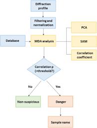 Osa Identification Method Of Edxrd Spectra For Illicit