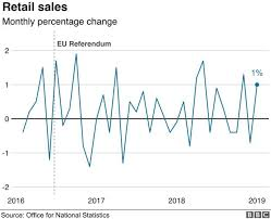 Monthly Retail Sales Chart Uk Retail Sales Bounce Back In January Bbc News