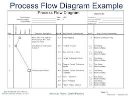 Erp Process Flow Chart Process Flow Diagram Ppap Starting Know About Wiring Diagram