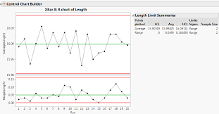 shewhart control charts generating control limits using control chart builder cloud data