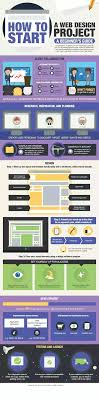 How To Start A Design Project How To Start A Web Design Project Quora
