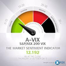 Asx A Vix Report Asx