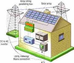 solar panel wiring diagram for home solar image house wiring system ireleast info on solar panel wiring diagram for home