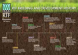 Grass Seed Germination Chart Rtf Rhizomatous Tall Fescue
