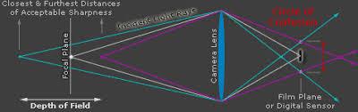 Lens Dof Chart A Flexible Depth Of Field Calculator