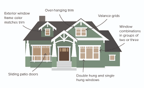 American Craftsman Window Size Chart Craftsman Bungalow Architectural Style Considerations