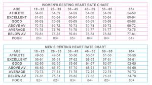 Regular Resting Heart Rate Chart Resting Heart Rate Instant Heart Rate App Natalie Johanna