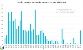 People Killed By Terrorism Per Year In Western Europe 1970