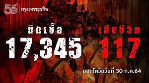 ยอด 'โควิด-19' วันนี้ ยังหนัก! พบเสียชีวิต 117 ราย ติดเชื้อเพิ่ม