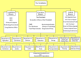 Chart Of Commerce Showing Its Branches Solved Using The Chart Executive Branch Of The Federal Go