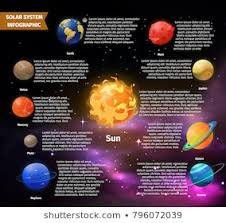Solar System Chart Images Stock Photos Vectors Shutterstock