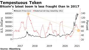 No one controls the bitcoin network. Bitcoin Btc Usd Cryptocurrency Price Rises Near Record Before Coinbase Ipo Bloomberg