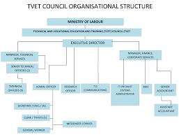 Organisational Structure About Tvet Council Tvet Council