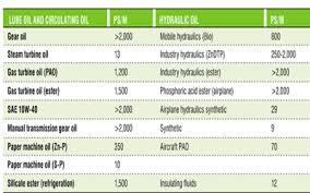Conductivity Chart Of Liquids Electrical Conductivities Of Kerosene Qs Study