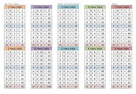 blank multiplication table worksheet printable pdf worksheets 1 12 tables 960