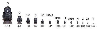 Choosing A Model Railroad Scale Gauge Trains4africa