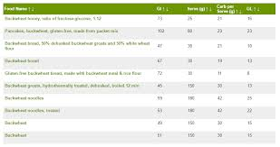 Glycemic Index Foods Buckwheat For Your Health