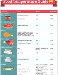 Restaurant Walk In Cooler Organization Chart