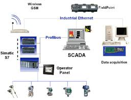 scada system architecture types and applications supervisory control and data acquisition