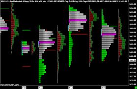 Market Profile Charts Zerodha Tpo Time Price Opportunity Profile Charts Sierra Chart