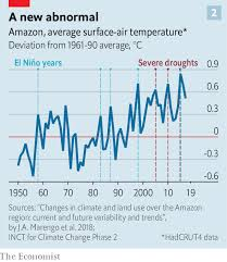 Rainforest Weather Chart On The Brink The Amazon Is Approaching An Irreversible