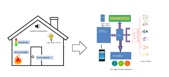 iot based home automation and security with intel edison and node Internet Of Things Diagrams fig block diagram internet of things diagrams