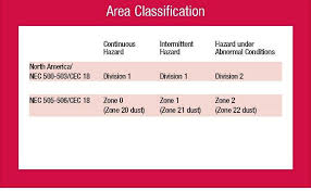 nec cec hazardous area classification