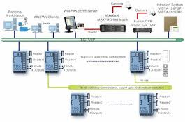 pro ip enabled access control solution system configuration