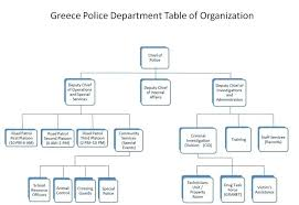 Esd Org Chart 9 Table Of Organization Nypd Chain Command Chart U