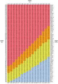 British Heart Foundation Bmi Chart 50 Prototypical Nhs Bmi Chart Women