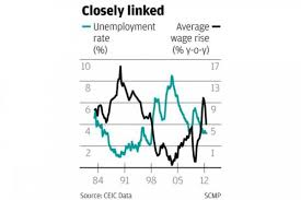 Chinese Wage Inflation Chart Hk Employers Protest Too Much About Minimum Wage South